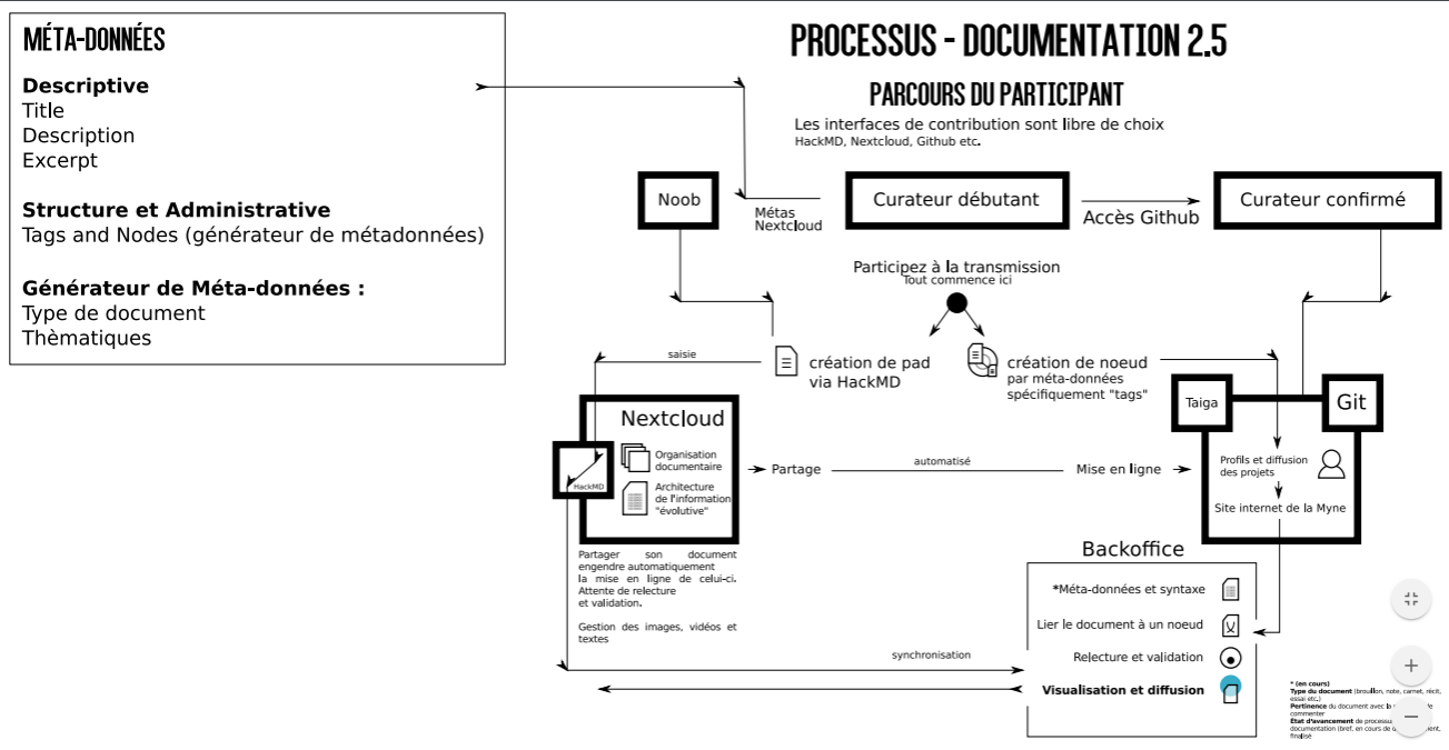 Processus de documentation (version 2.5)